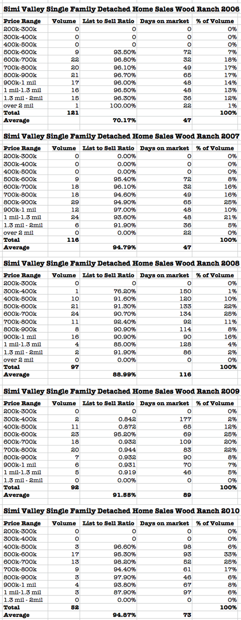 Simi Valley home Sales Report for June 2010